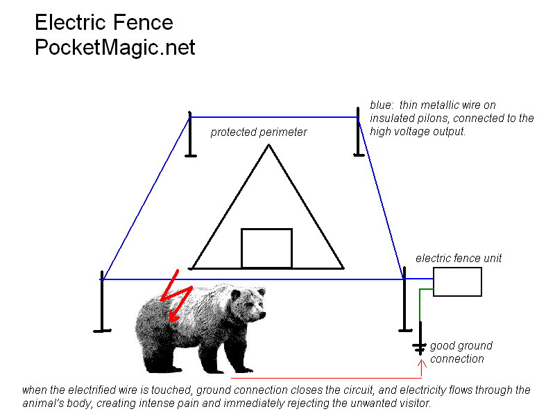 electric fence energiser circuit diagram