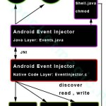 android_inject_touch_key_event_diagram