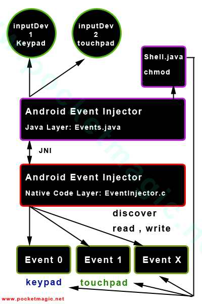Programmatically Injecting Events on Android – Part 2 – PocketMagic