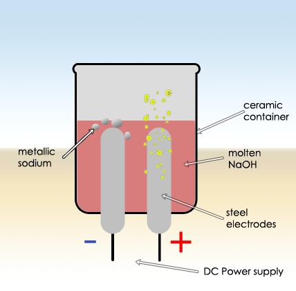 sodium_electrolysis_diagram
