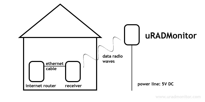 wireless_data_link_diagram