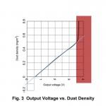 Sharp GP2Y1010 dust sensor