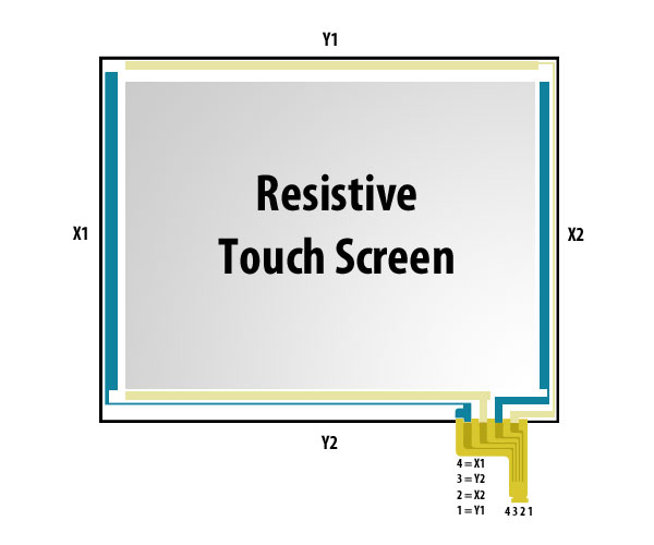 Resistive touchscreen – PocketMagic