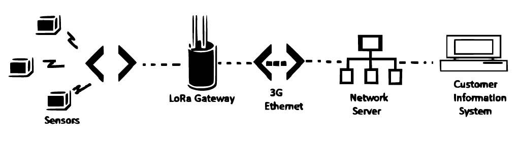 LoRa-network