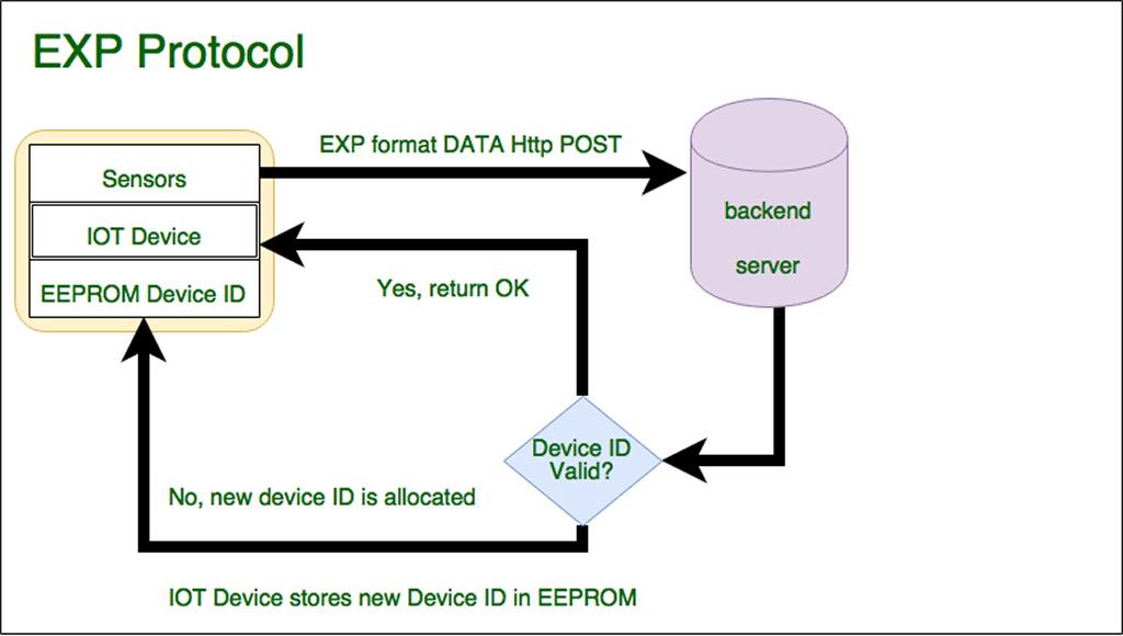 Simple IOT temperature sensor – PocketMagic